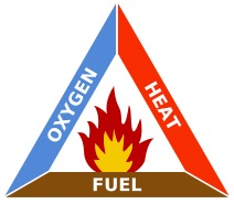 Fire_triangle_-_Wikipedia